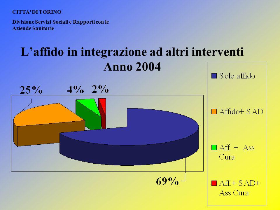 L'affido in integrazione ad altri interventi Anno 2004