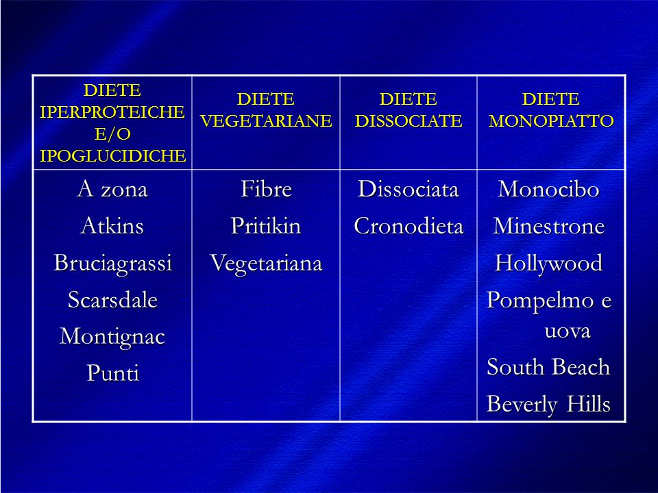 DIETE IPERPROTEICHE E/O IPOGLUCIDICHE