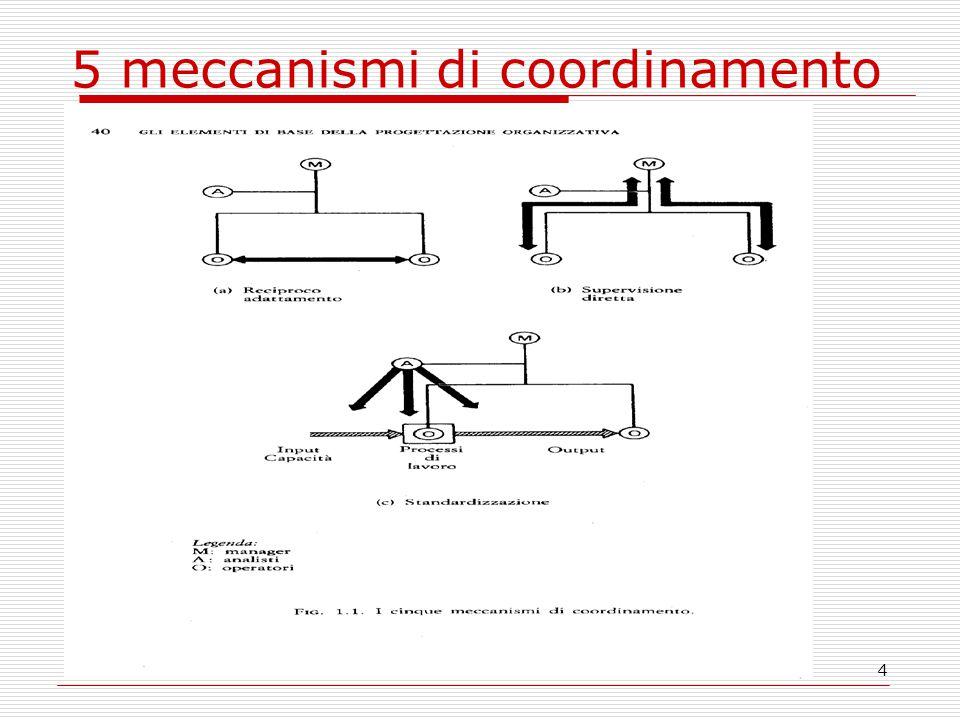 5 meccanismi di coordinamento