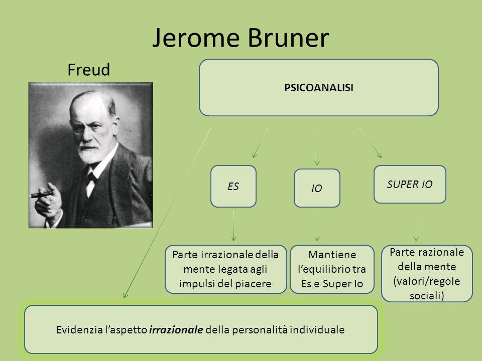 Jerome Bruner Freud PSICOANALISI ES SUPER IO IO