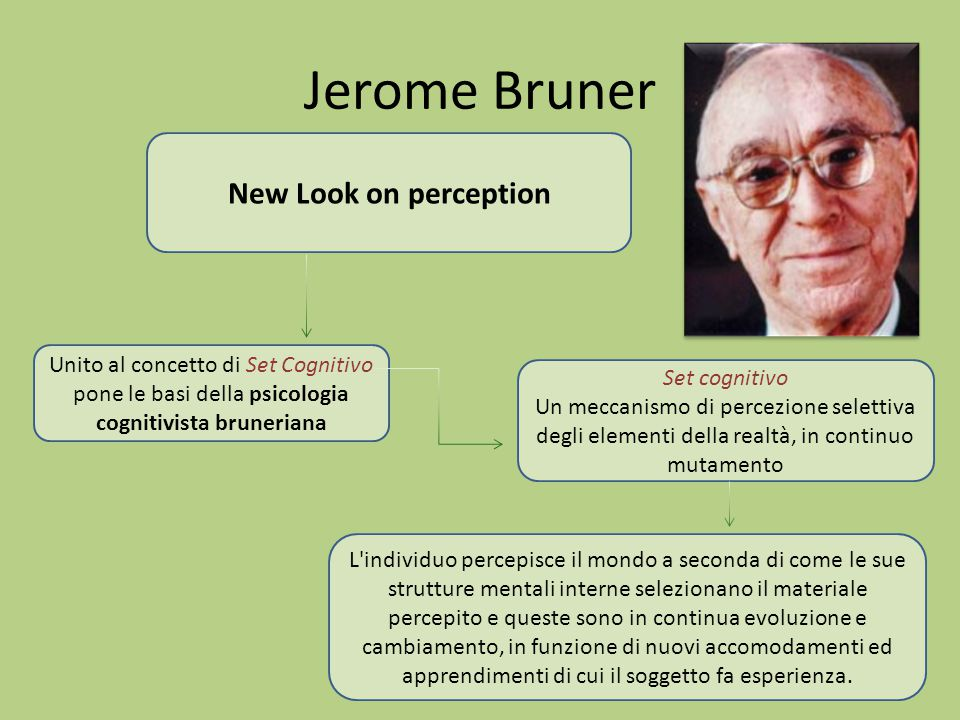 Jerome Bruner New Look on perception