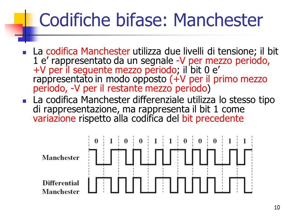 Codifiche bifase: Manchester