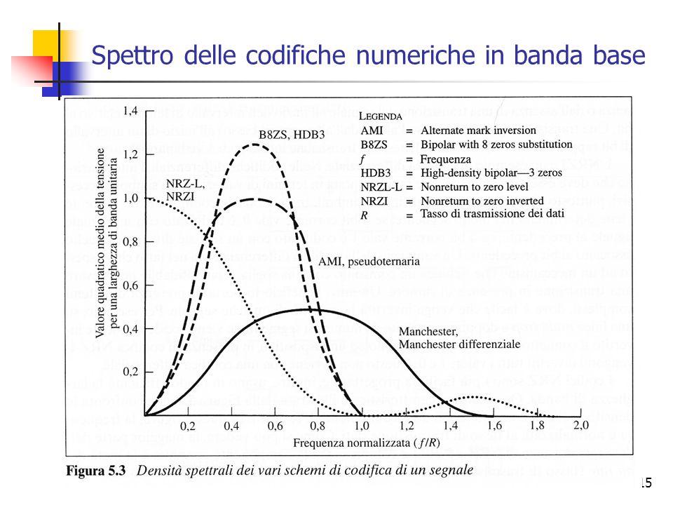 Spettro delle codifiche numeriche in banda base