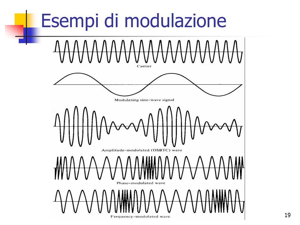 Esempi di modulazione