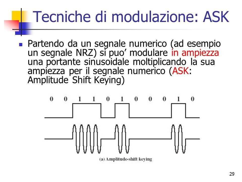 Tecniche di modulazione: ASK