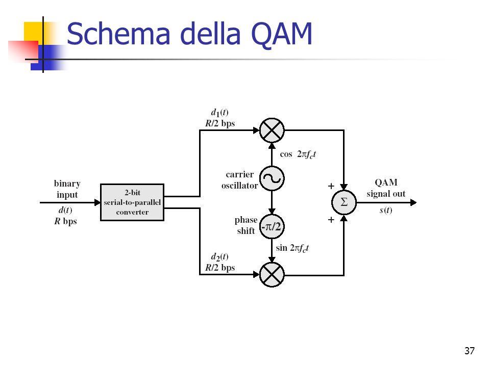Schema della QAM
