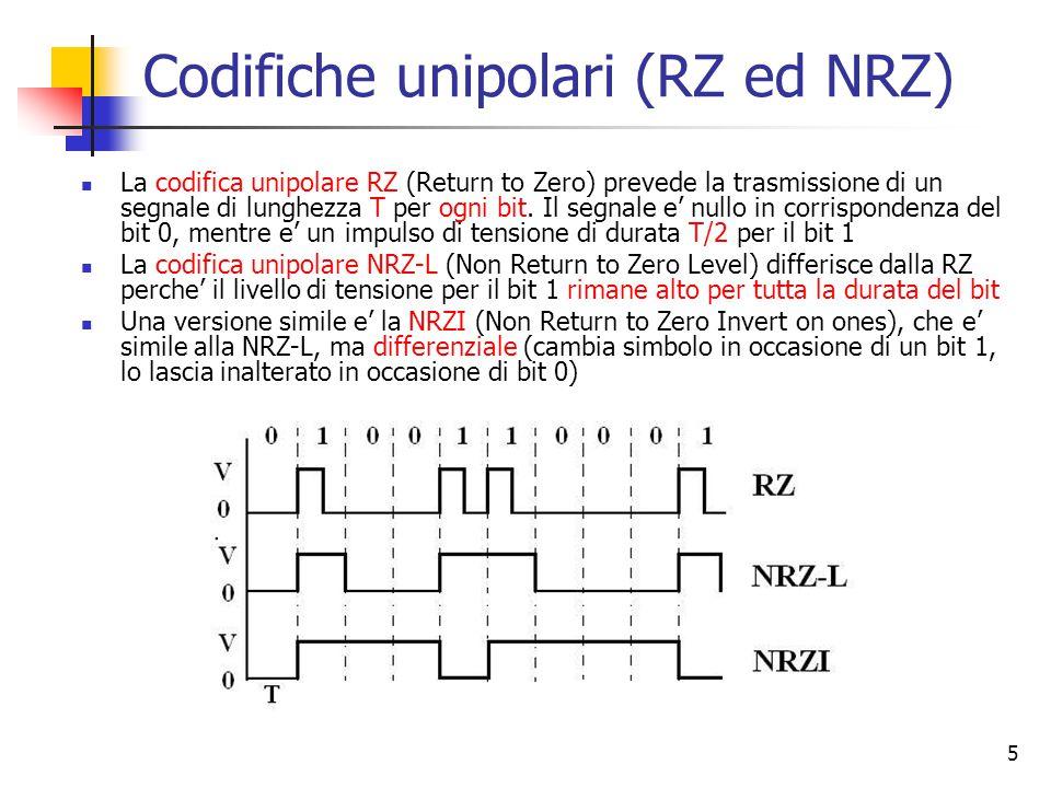 Codifiche unipolari (RZ ed NRZ)