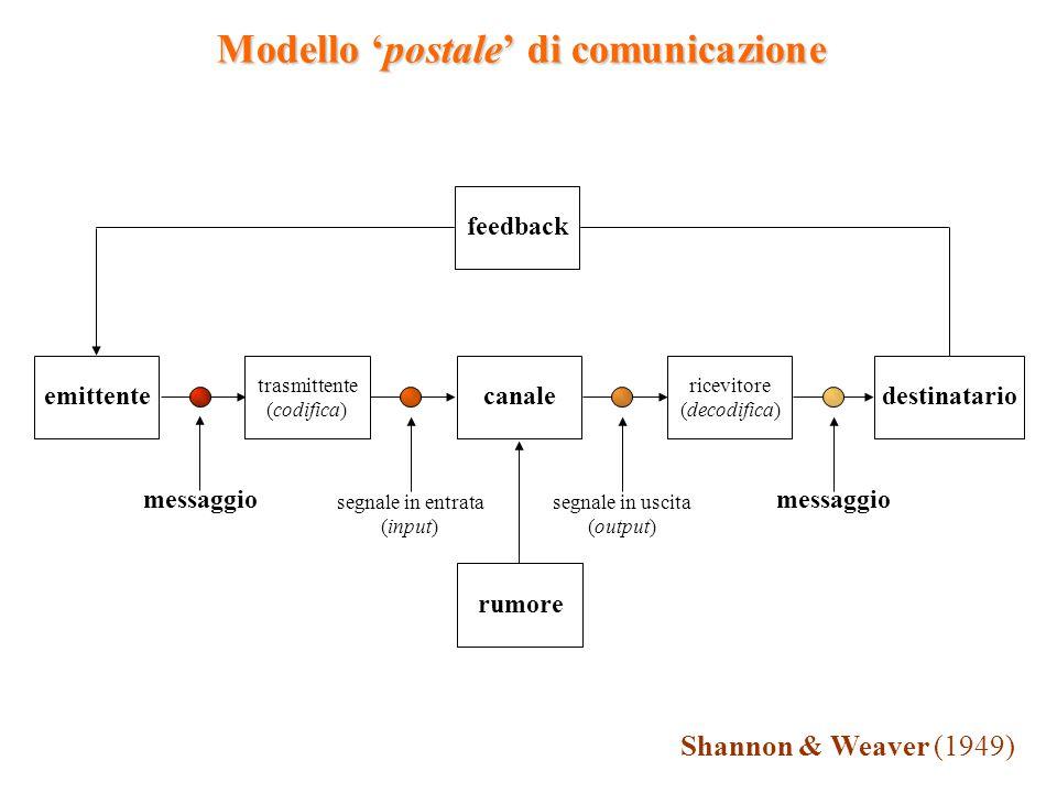 Modello 'postale' di comunicazione