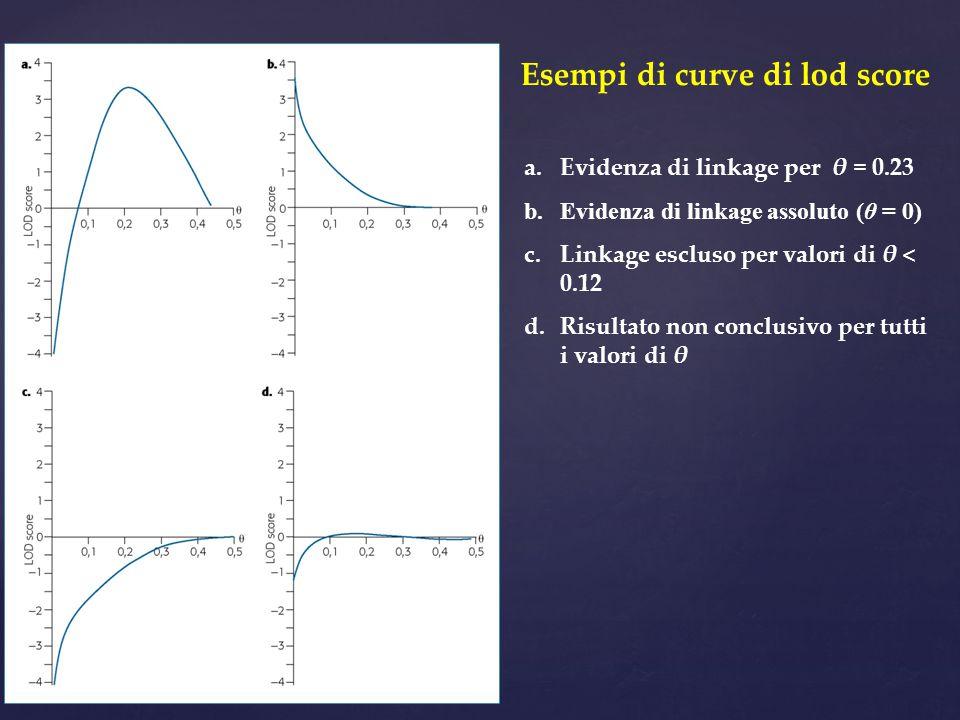 Esempi di curve di lod score