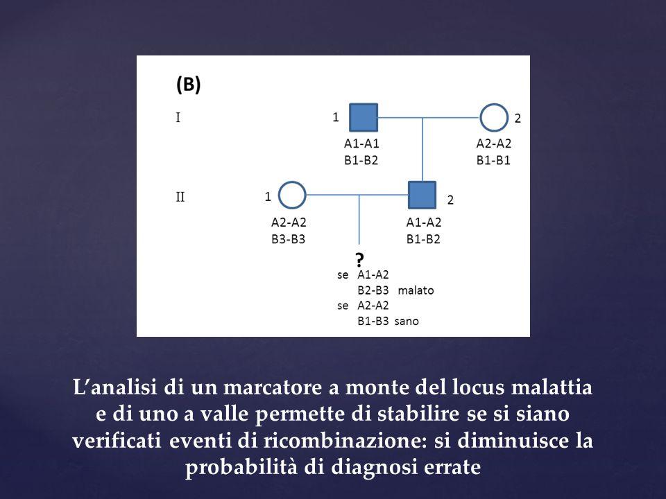 L'analisi di un marcatore a monte del locus malattia e di uno a valle permette di stabilire se si siano verificati eventi di ricombinazione: si diminuisce la probabilità di diagnosi errate