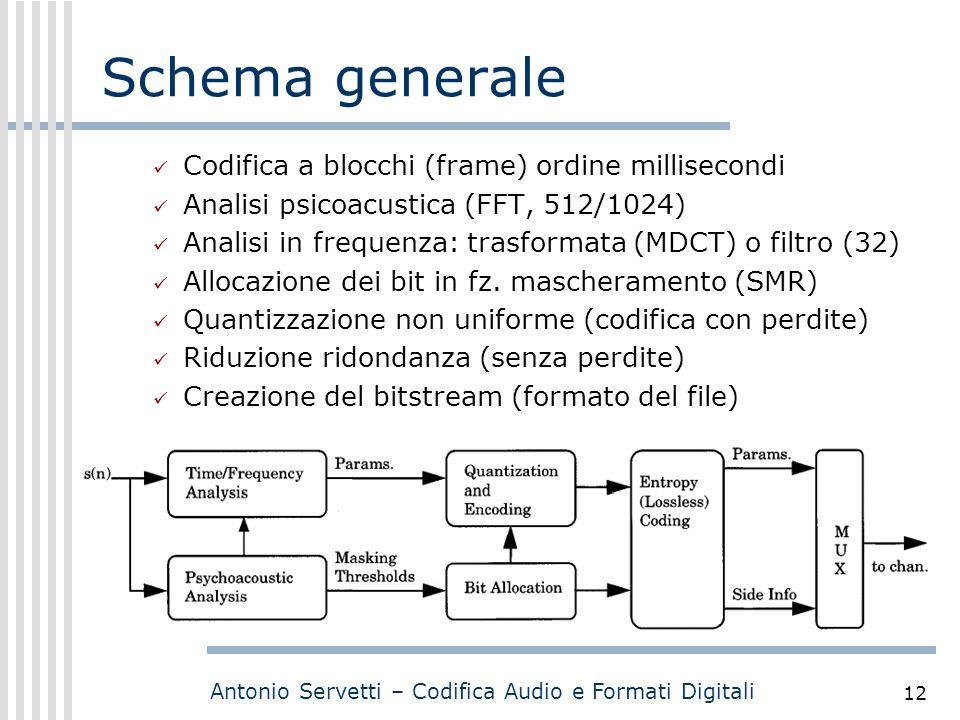 Schema generale Codifica a blocchi (frame) ordine millisecondi