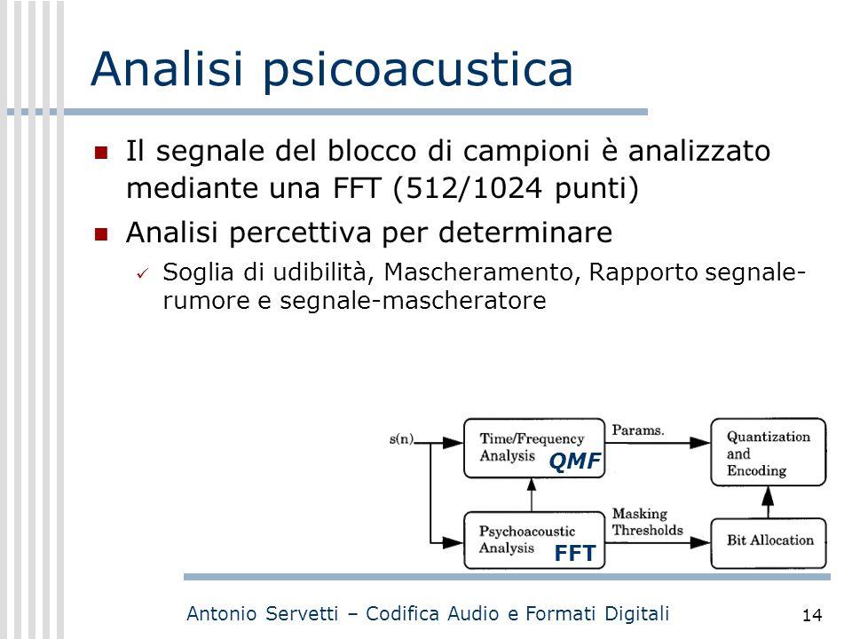 Analisi psicoacustica