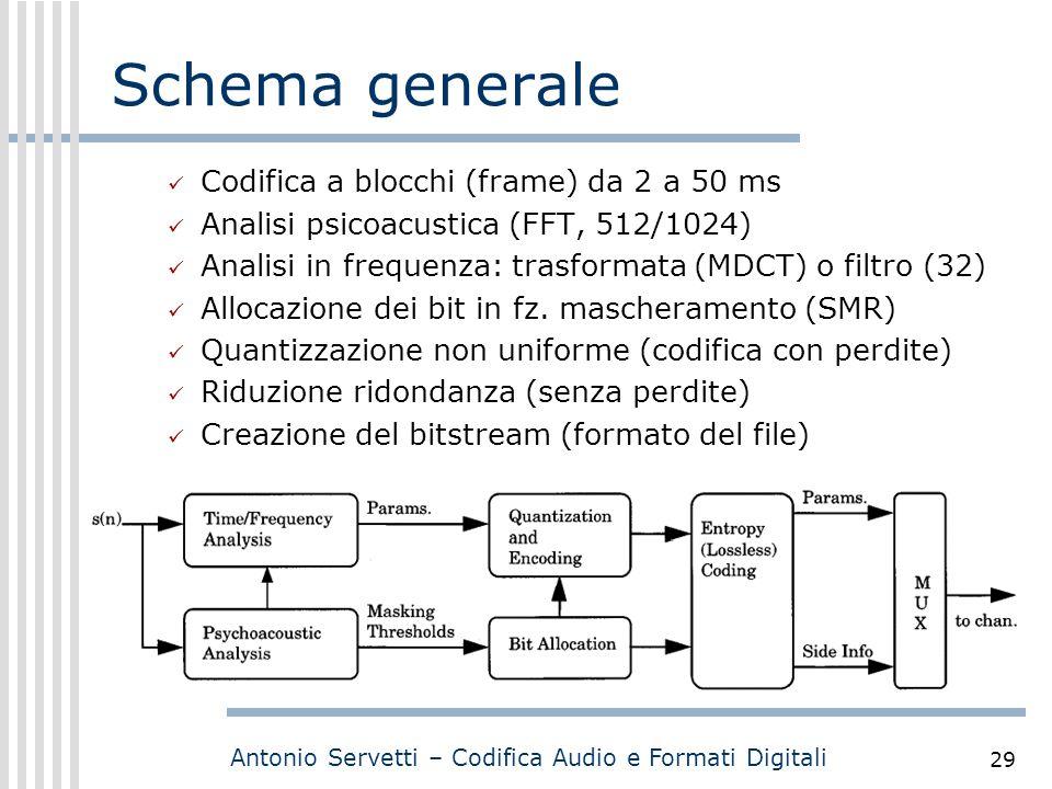 Schema generale Codifica a blocchi (frame) da 2 a 50 ms