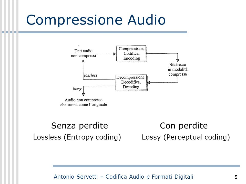 Compressione Audio Senza perdite Con perdite Lossless (Entropy coding)