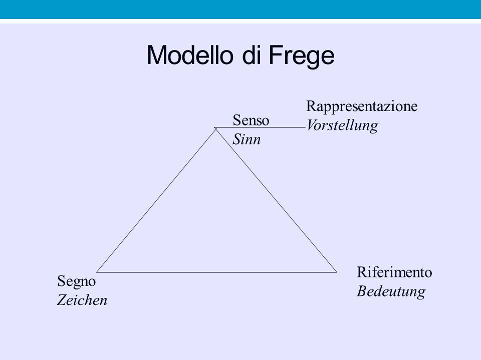 Modello di Frege Rappresentazione Vorstellung Senso Sinn Riferimento