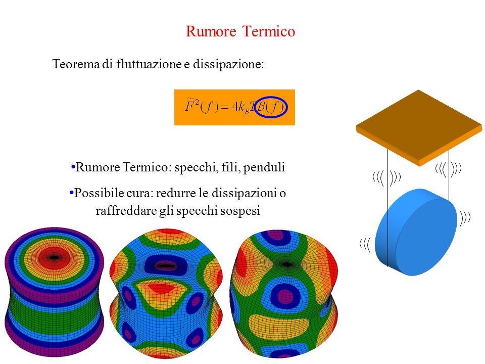 Rumore Termico Teorema di fluttuazione e dissipazione: