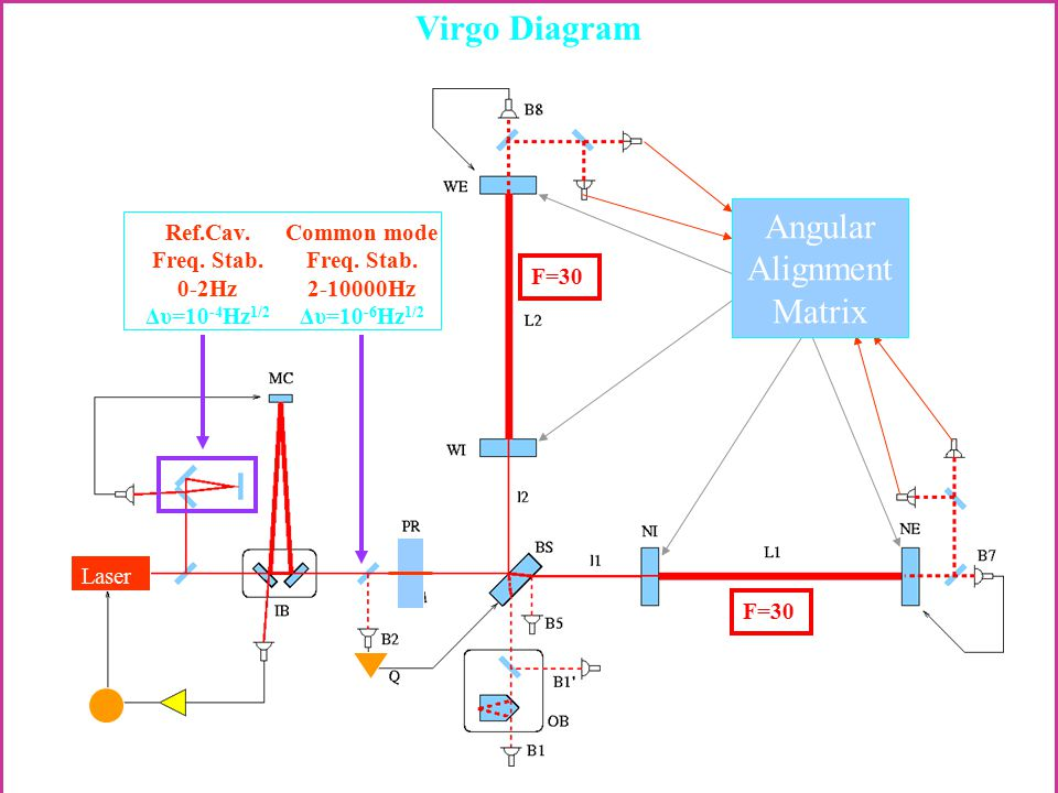 Virgo Diagram Angular Alignment Matrix Laser