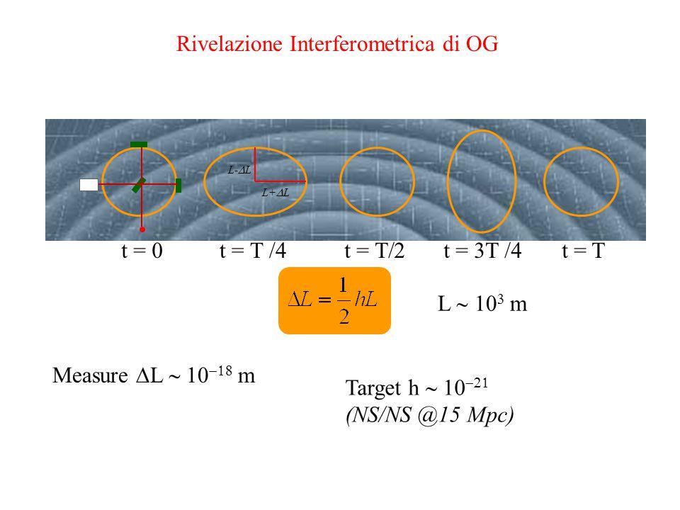 Rivelazione Interferometrica di OG