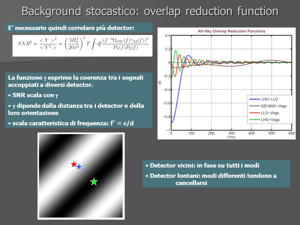 Background stocastico: overlap reduction function