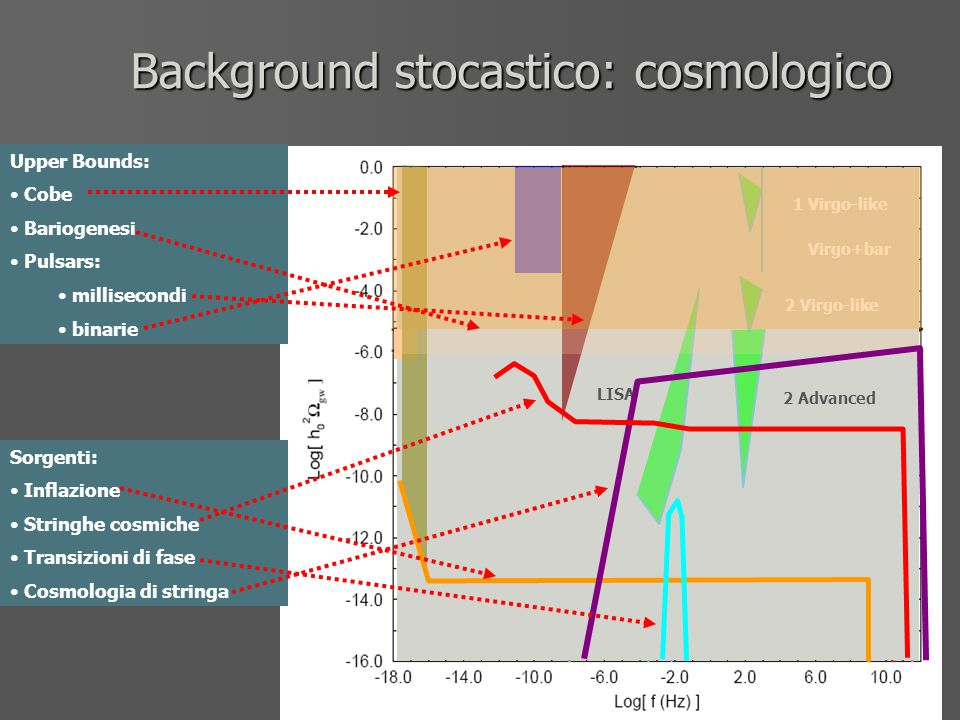 Background stocastico: cosmologico