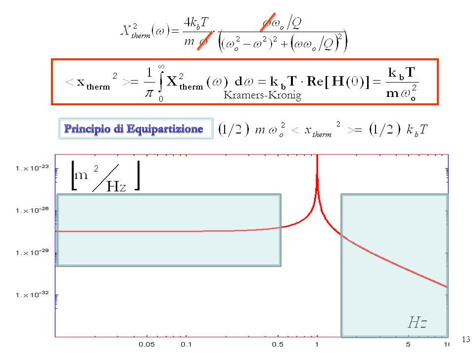 Kramers-Kronig Principio di Equipartizione