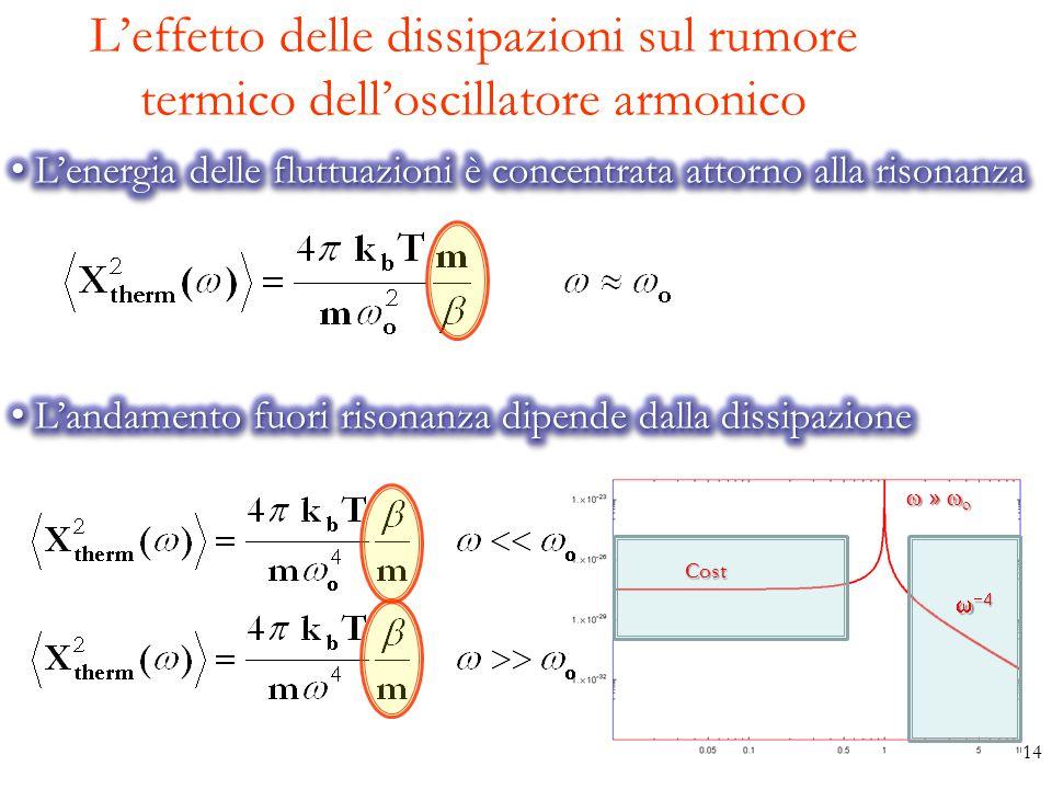 L'effetto delle dissipazioni sul rumore termico dell'oscillatore armonico