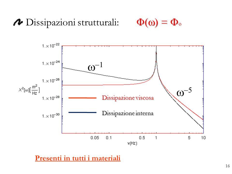 w-1 w-5 Dissipazioni strutturali: F(w) = Fo