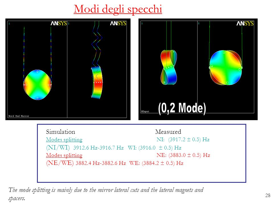 Modi degli specchi (0,2 Mode) Simulation Measured
