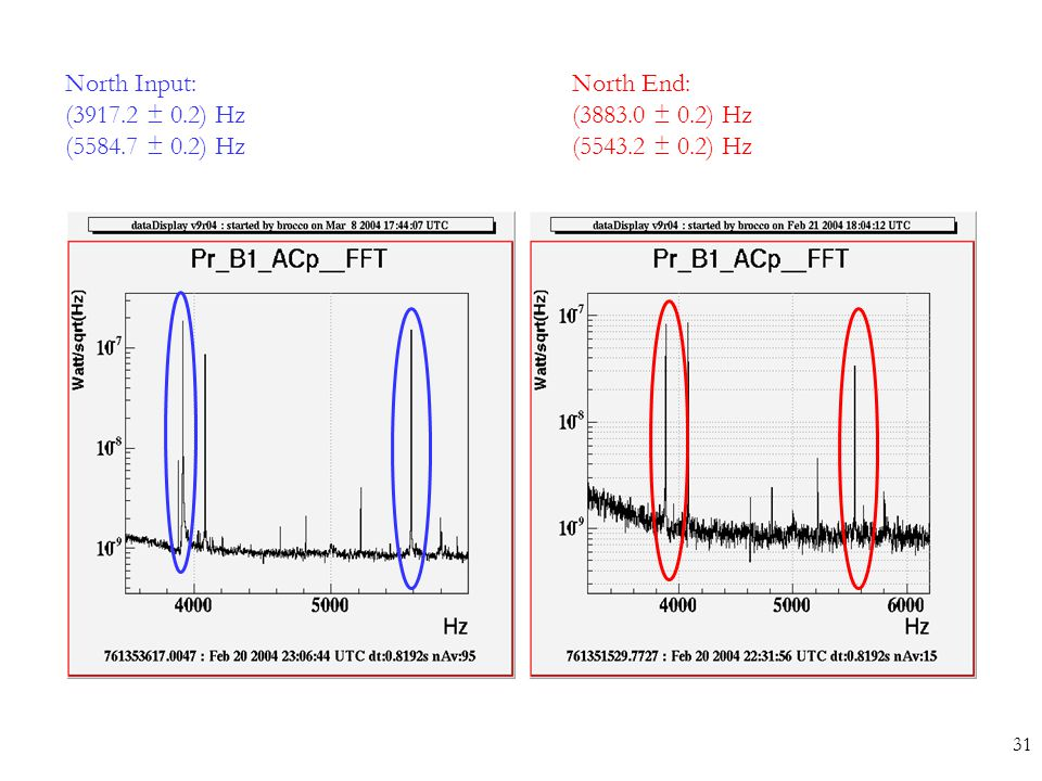 North Input: (3917.2 ± 0.2) Hz (5584.7 ± 0.2) Hz North End: (3883.0 ± 0.2) Hz (5543.2 ± 0.2) Hz