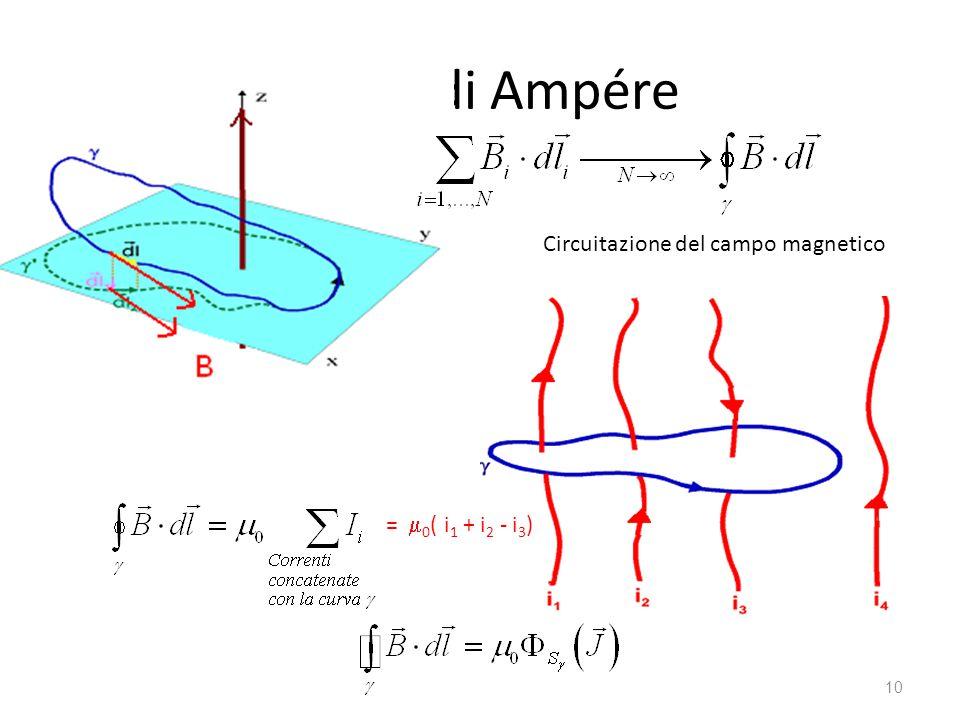 Legge di Ampére Circuitazione del campo magnetico = m0( i1 + i2 - i3)