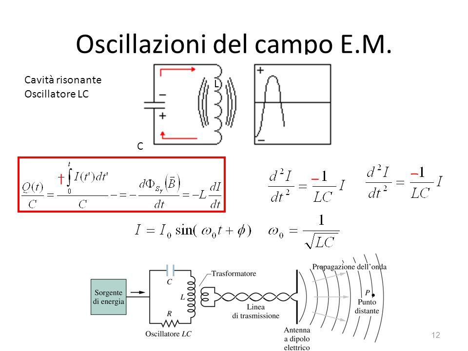Oscillazioni del campo E.M.