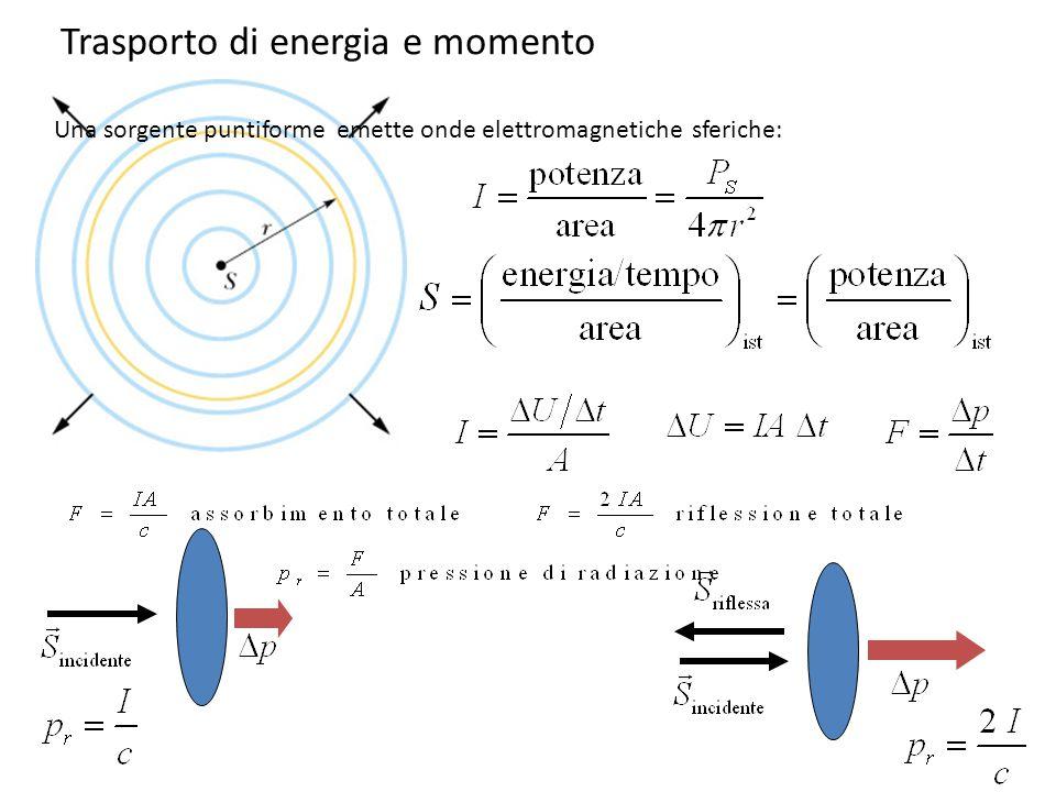 Trasporto di energia e momento