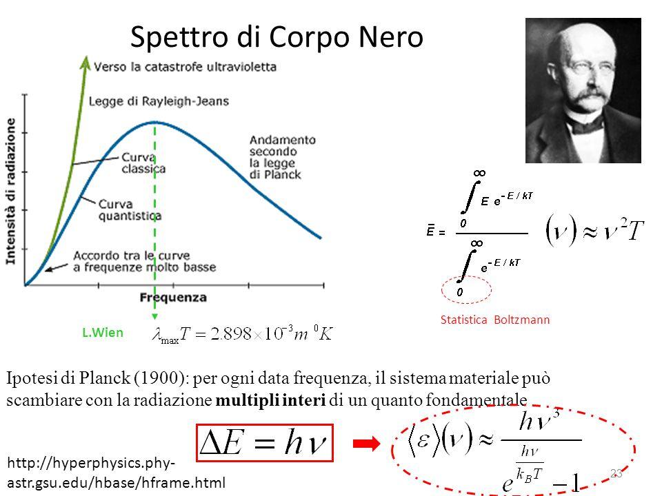 Spettro di Corpo Nero Statistica Boltzmann. L.Wien. Ipotesi di Planck (1900): per ogni data frequenza, il sistema materiale può.
