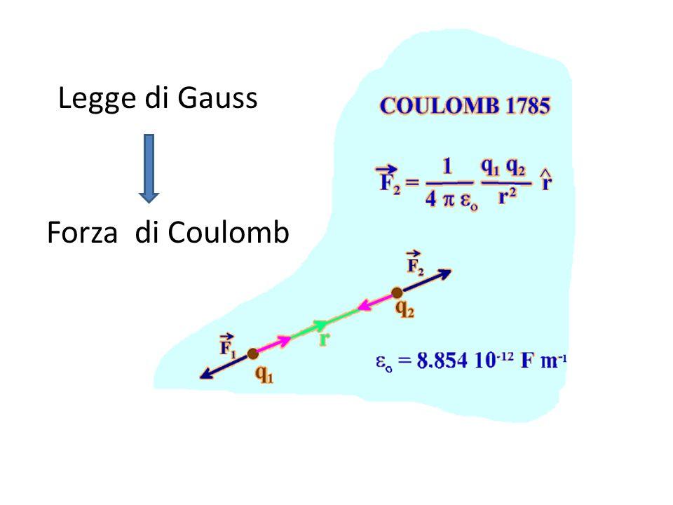 Legge di Gauss Forza di Coulomb