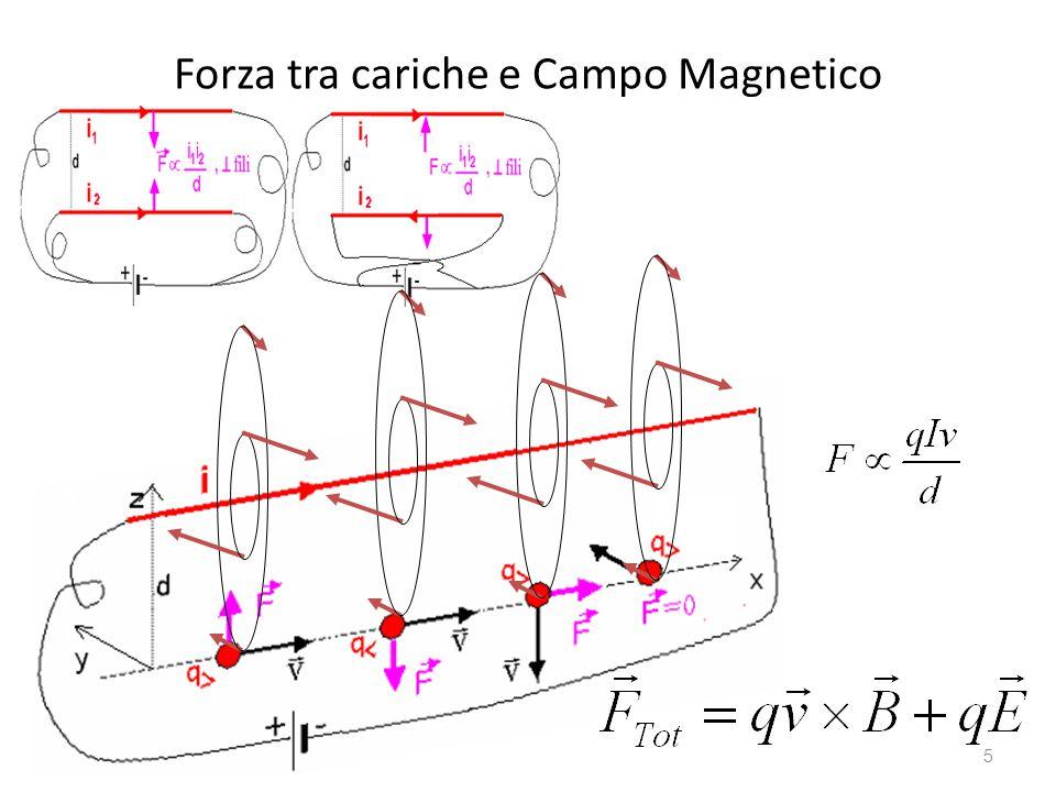 Forza tra cariche e Campo Magnetico