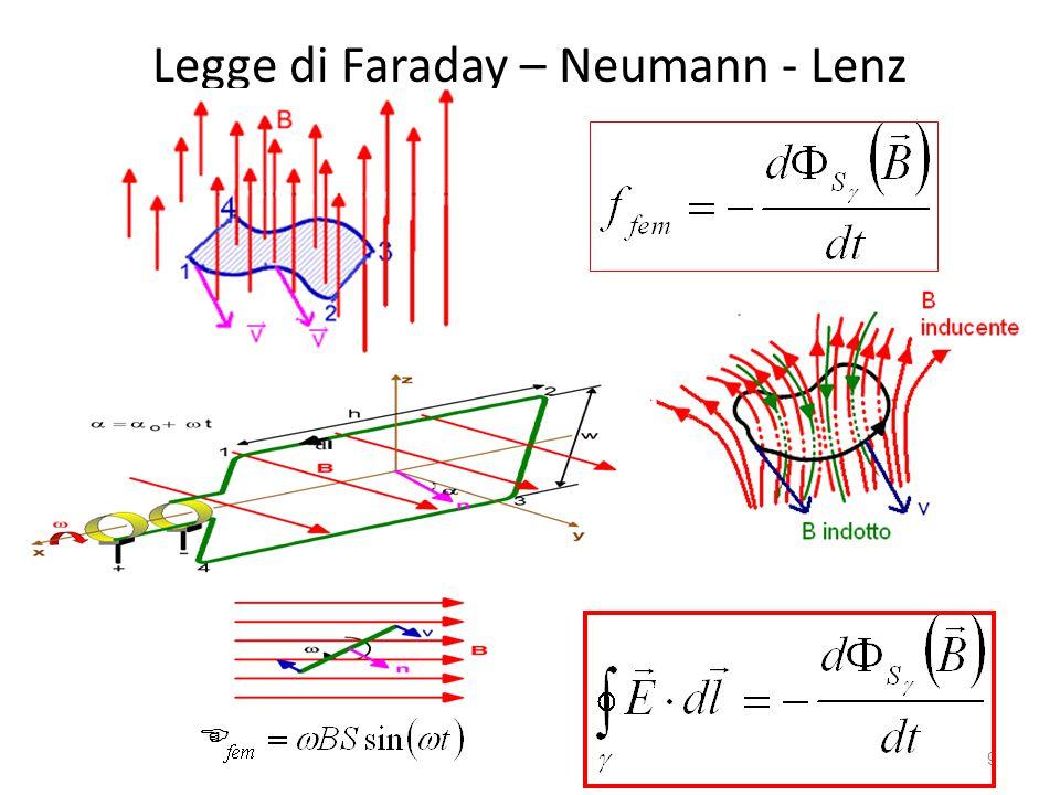 Legge di Faraday – Neumann - Lenz