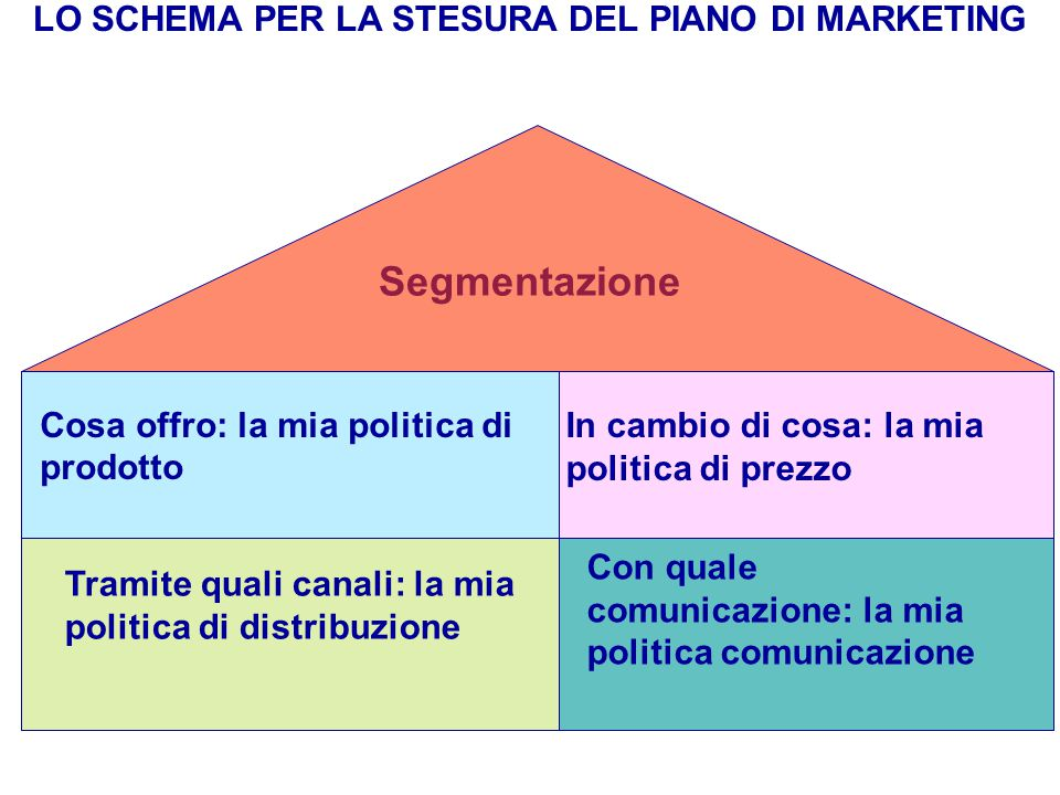LO SCHEMA PER LA STESURA DEL PIANO DI MARKETING