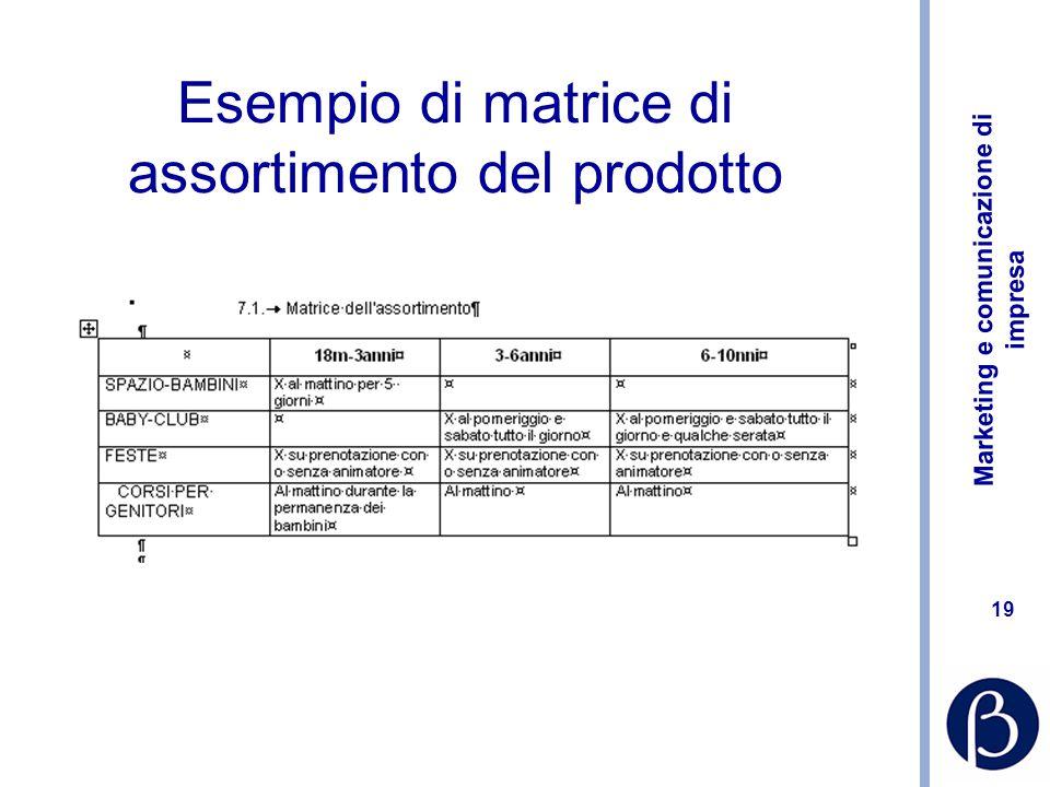 Esempio di matrice di assortimento del prodotto