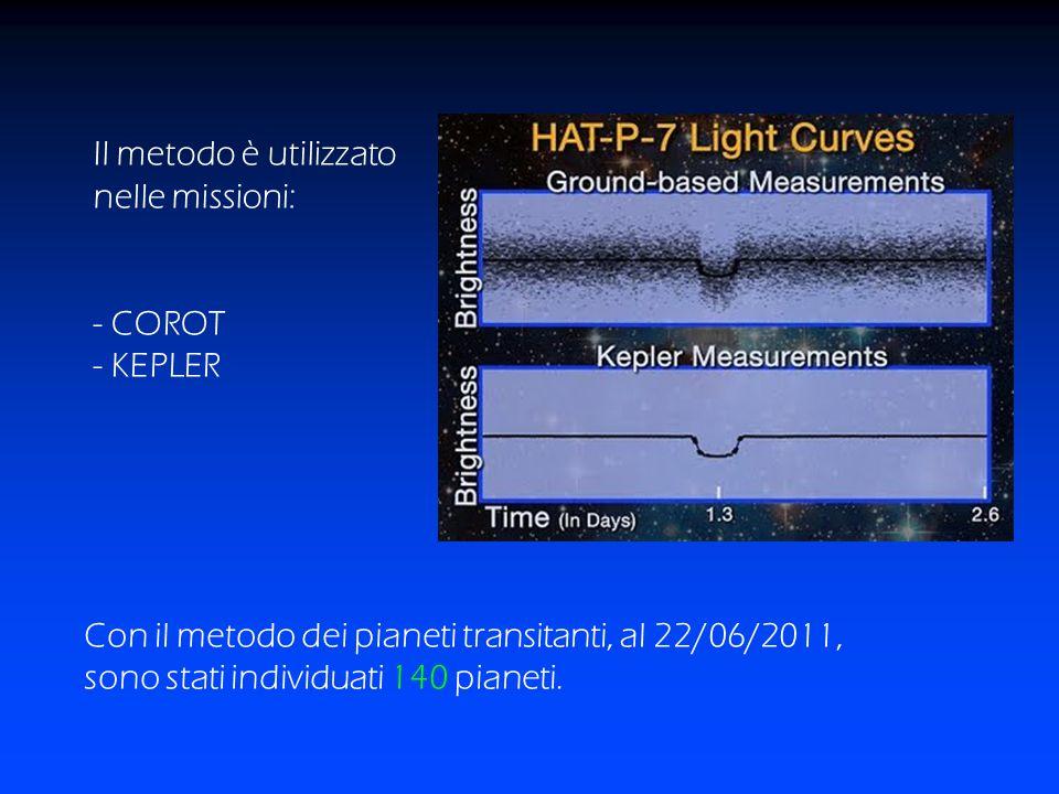 Il metodo è utilizzato nelle missioni: - COROT. - KEPLER. Con il metodo dei pianeti transitanti, al 22/06/2011,