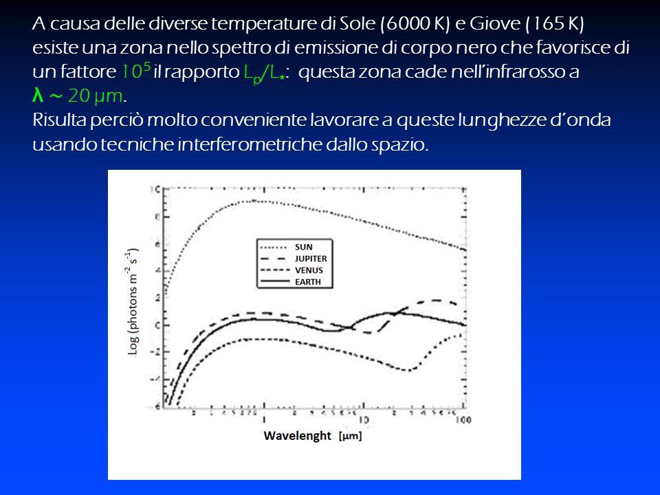A causa delle diverse temperature di Sole (6000 K) e Giove (165 K) esiste una zona nello spettro di emissione di corpo nero che favorisce di un fattore 105 il rapporto Lp/L*: questa zona cade nell'infrarosso a