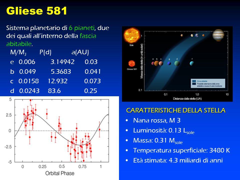 Gliese 581 Sistema planetario di 6 pianeti, due dei quali all'interno della fascia abitabile. M/MJ P(d) a(AU)