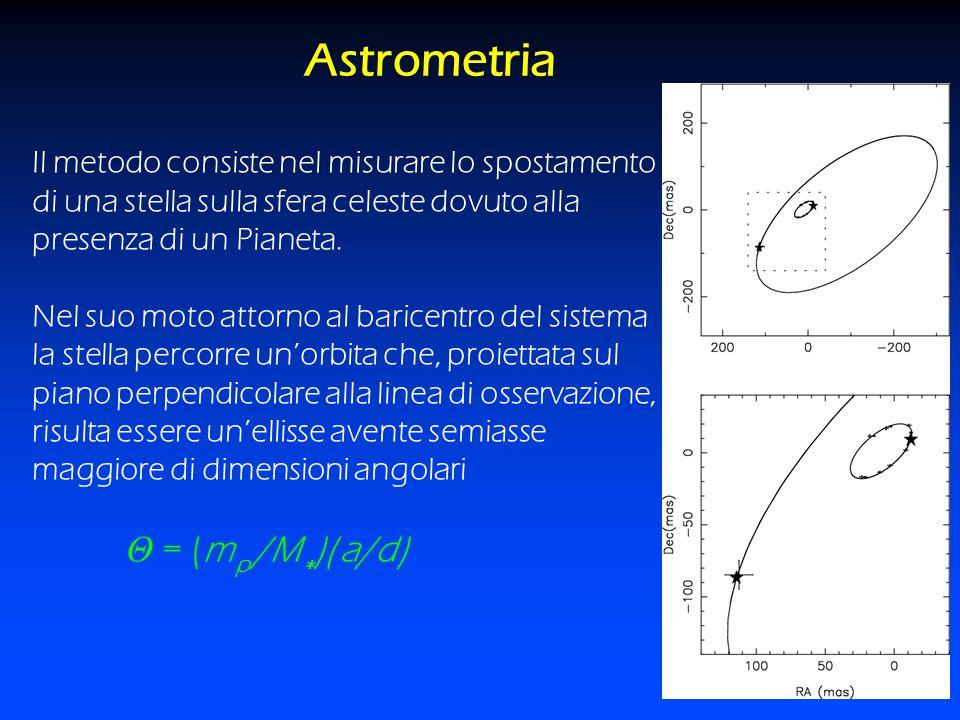 Astrometria Θ = (mp /M∗)( a/d)