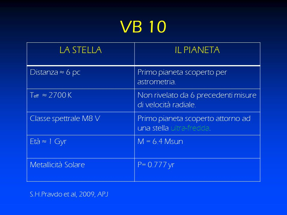VB 10 LA STELLA IL PIANETA Distanza ≈ 6 pc