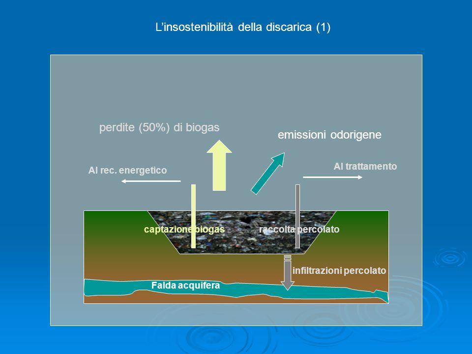 L'insostenibilità della discarica (1)