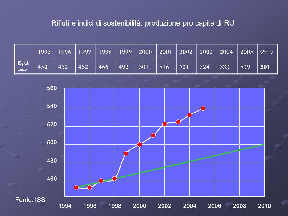 Rifiuti e indici di sostenibilità: produzione pro capite di RU