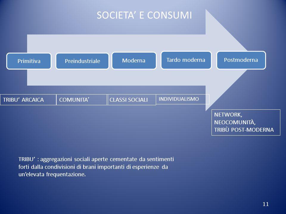 SOCIETA' E CONSUMI Primitiva Preindustriale Moderna Tardo moderna