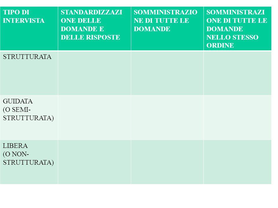 TIPO DI INTERVISTA STANDARDIZZAZIONE DELLE DOMANDE E DELLE RISPOSTE. SOMMINISTRAZIONE DI TUTTE LE DOMANDE.