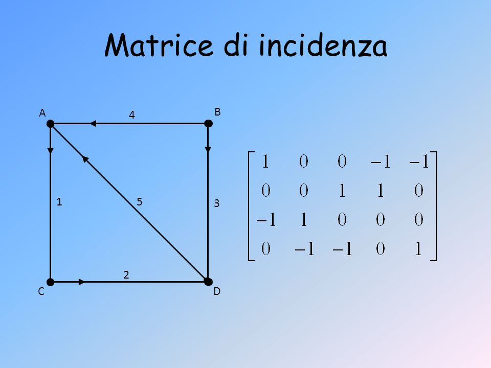 Matrice di incidenza A 4 B 1 5 3 2 C D