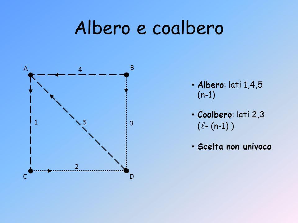 Albero e coalbero Albero: lati 1,4,5 (n-1)