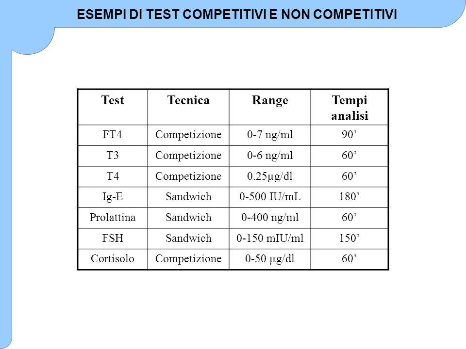 ESEMPI DI TEST COMPETITIVI E NON COMPETITIVI